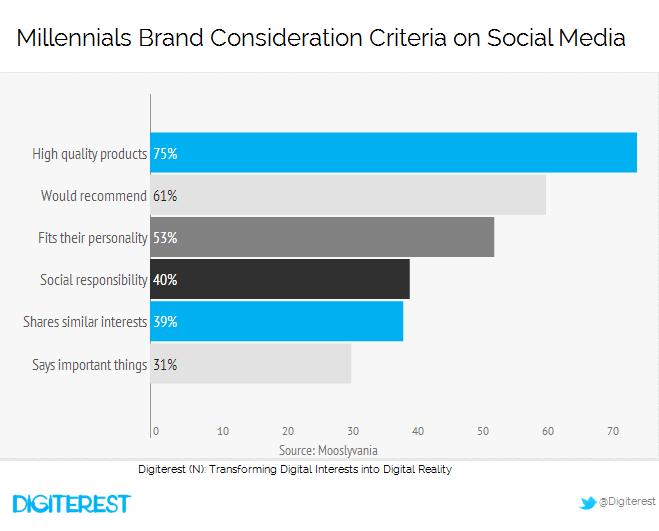 Millenials Brand Consideration Criteria on Social Media